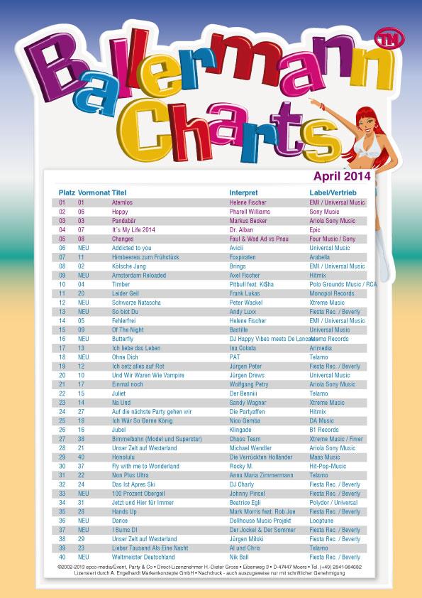Ballermann Charts – April 2014