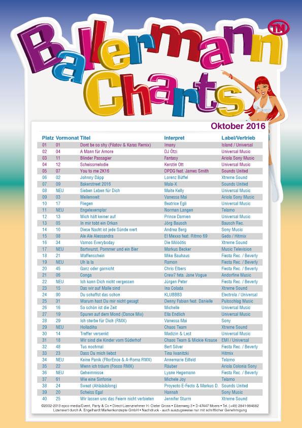 Ballermann OKTOBER Charts