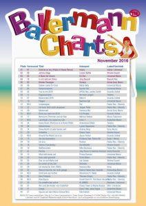 Die offiziellen Ballermann Charts 11-2016