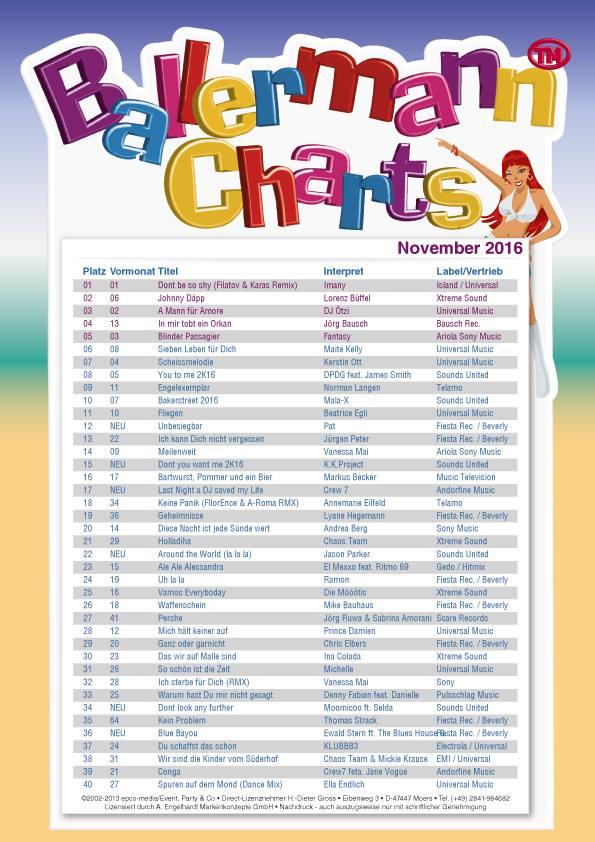November-Charts By Ballermann