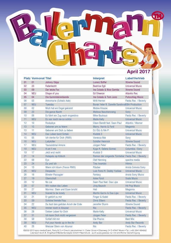 BALLERMANN CHARTS – April