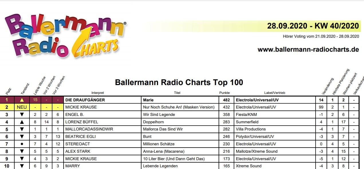 Partyhits Vom Feinsten: Die Top 50 Der Ballermann Radio-Charts